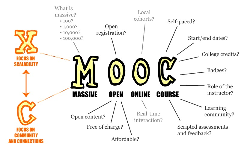 MOOC graphic from Wikipedia
